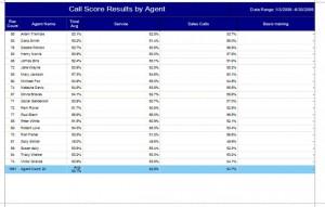 Call Score Agent Report Tabular Format