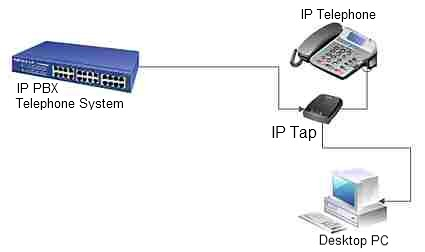Connection to the IP Tap